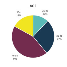 chart-age.jpg