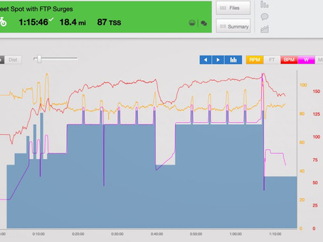 Workout Review: Edgar's Sweet Spot with FTP Surges