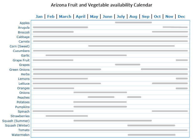 Calendar displaying state fruit and vegetable availabilty