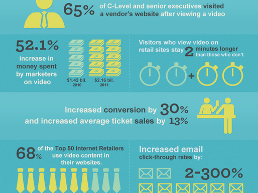 The value of video infographic