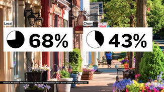 Local retailers are more likely to buy, hire, and source, locally themselves– investing more into their communities than chain stores. 68% of local spending stays in the community, compared to 43% of spending at chain stores.