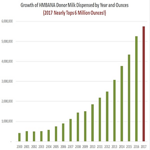 2000 to 2017 Donor Human Milk Distributi