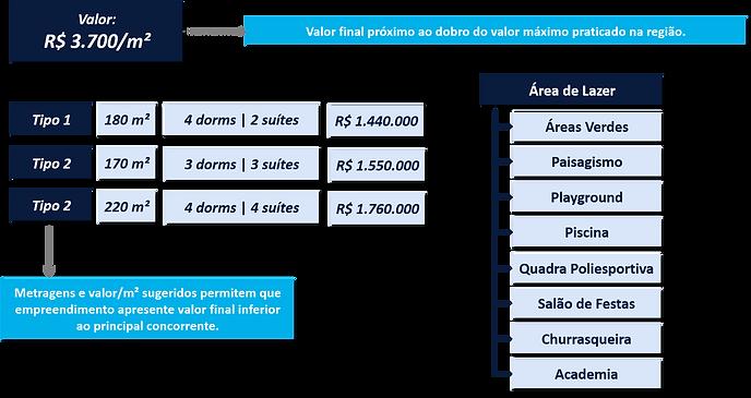definição de produto imobiliário em estudo de vocação imobiliária Urban Systems Brasil