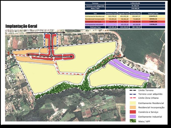 planta de setorização de usos em estudo devocação imobiliária da Urban System Brasil