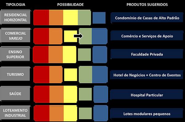exemplo de matriz depossibilidades estudo de vocação imobiliaria Urban Systems Brasil