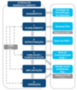 etapas de desenvolvimento imobiliario