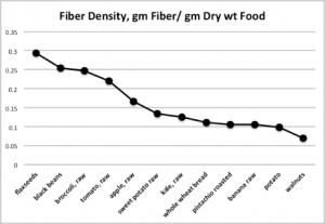 Fiber – the unrecognized macronutrient of evolution