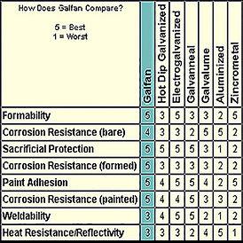 galfan chart.jpg
