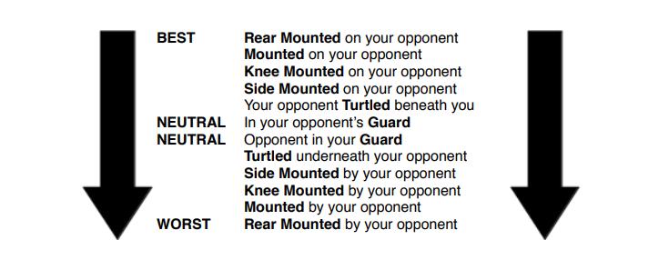 Positional Hierarchy Of Brazilian Jiu jitsu