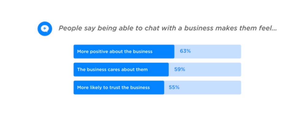 facebook messenger business stat