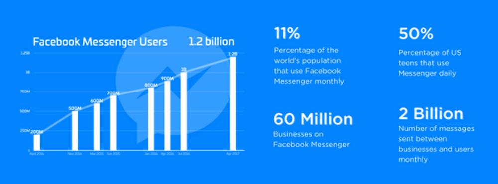 facebook messenger graph