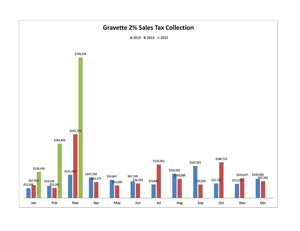 Gravette Sales Tax.jpg