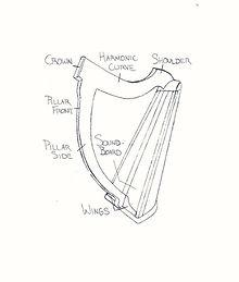 Harrari Harp Diagram