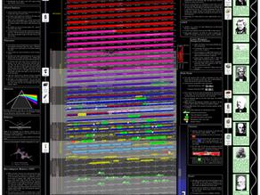 The Electromagnetic Radiation Spectrum