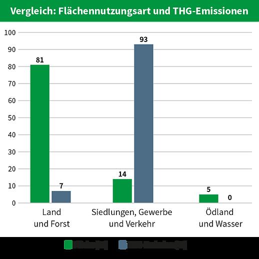 Vergleich_Fleachennutzungsart_Treibhausg