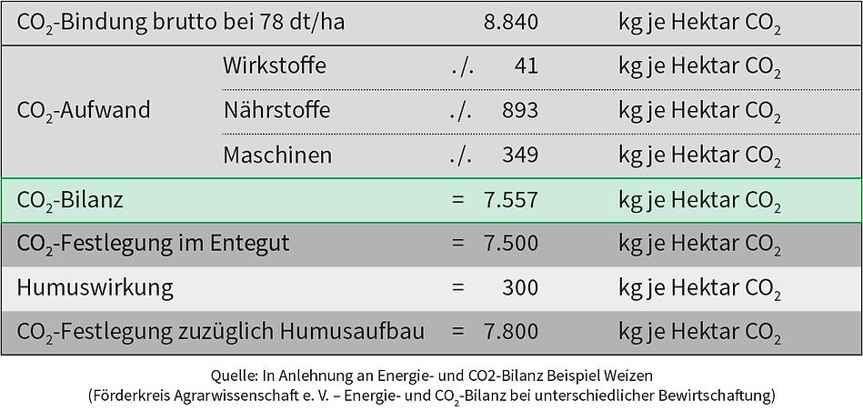 Grafik_CO2-Bilanz_Weizen.png