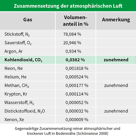 Grafik_Zusammensetzung_Luft.png