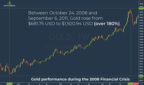 2008-Financial-Crisis-Gold-Performance.p