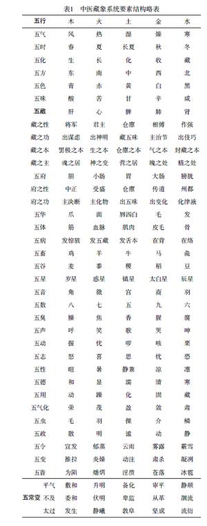 《象數思維》系列之一:中醫的「五X」是否一種「本體」?