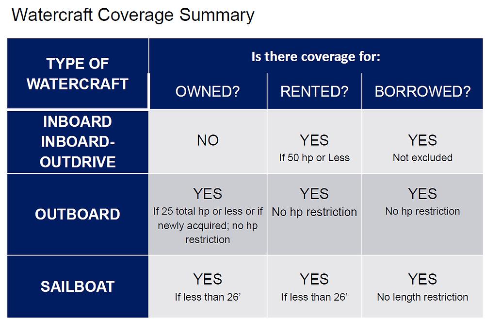 watercraft insurance coverage chart