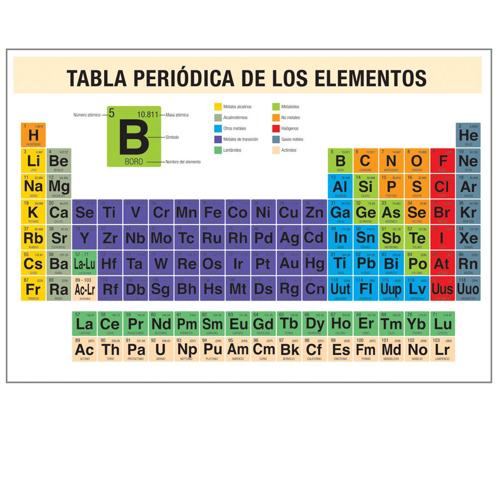 7233 Tapete Tabla Periódica