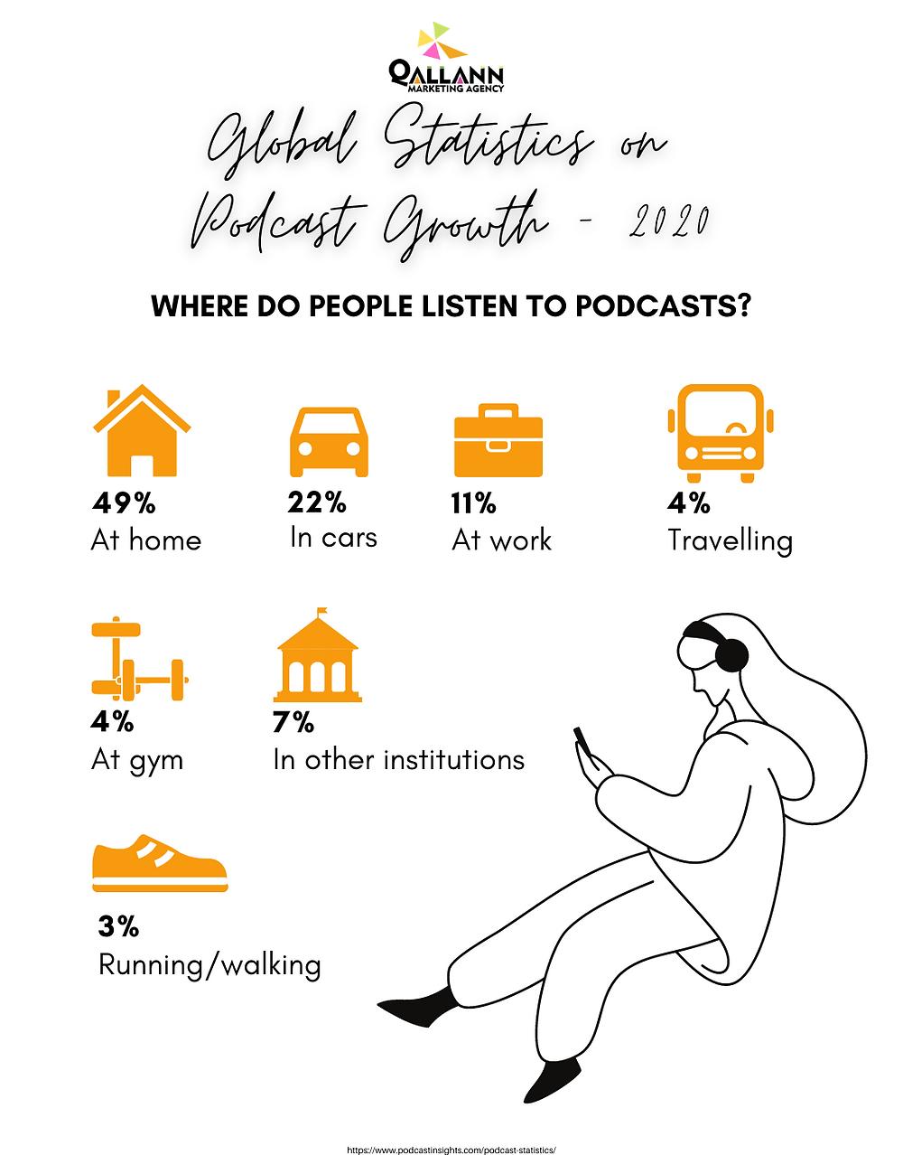 Global Statistics on Podcast Growth - 2020