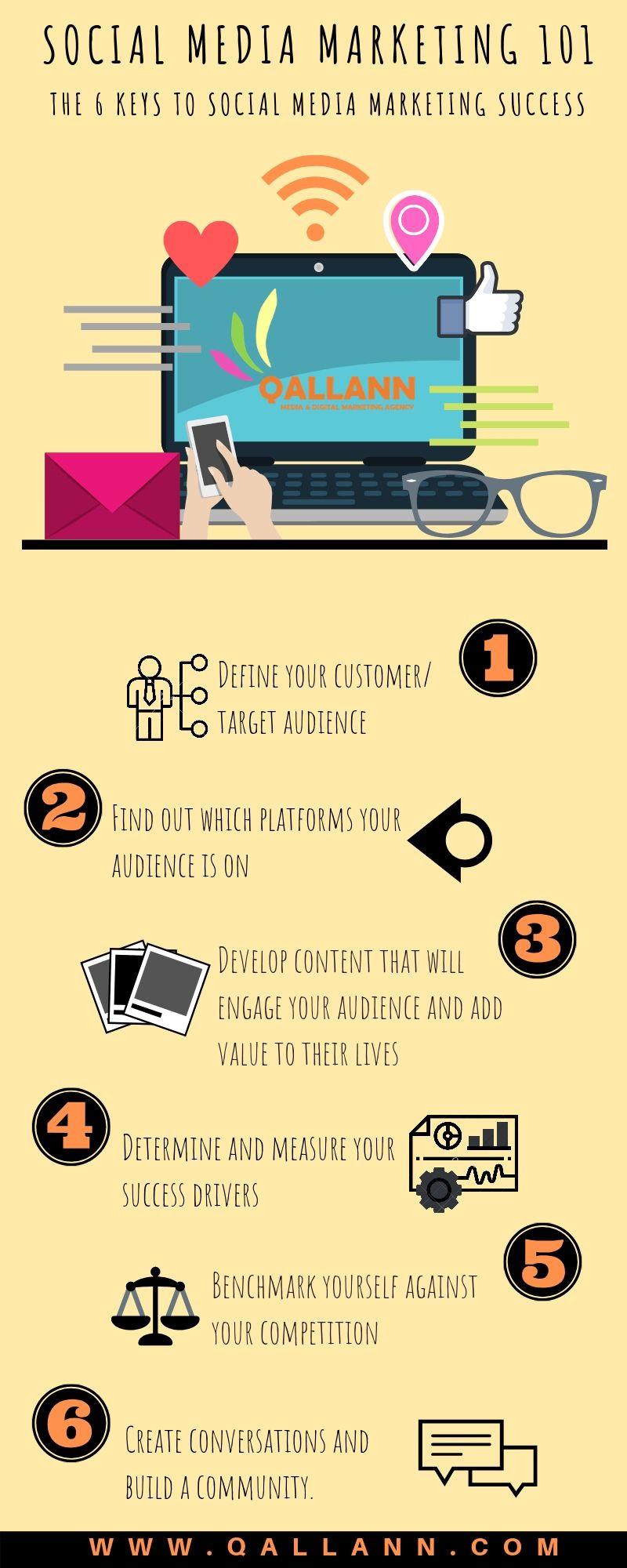 Infographic on Social Media Marketing Strategy