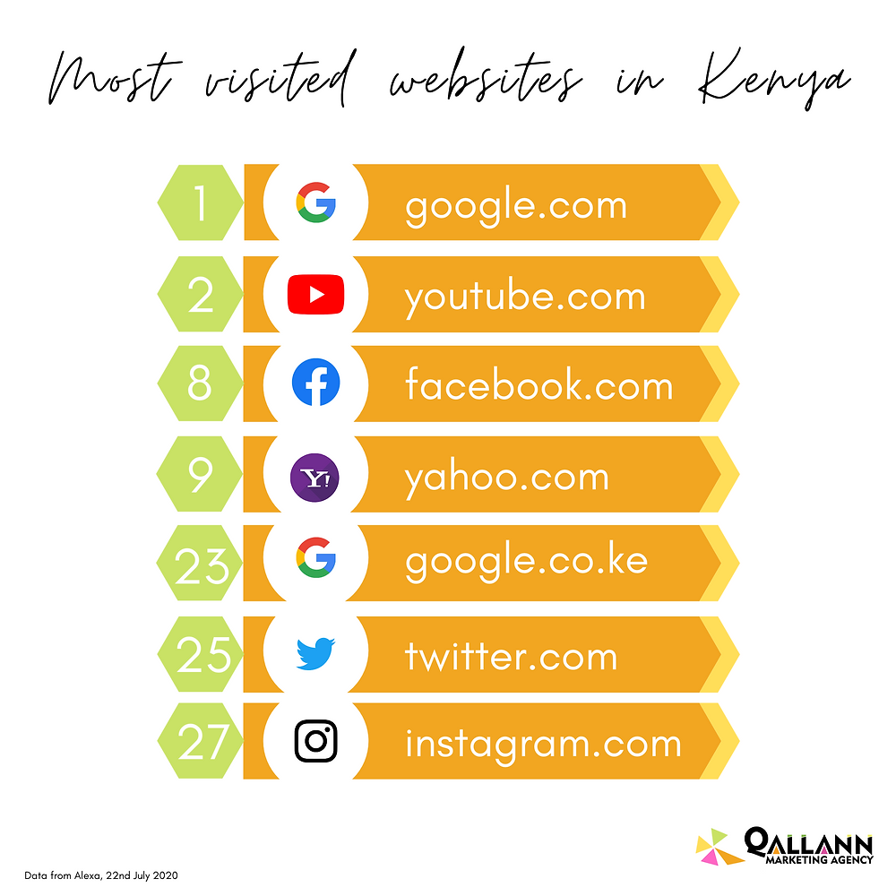 Top visited sites in Kenya - July 2020 - Qallann Marketing Agency