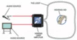 Hearing Loop Concept.jpg