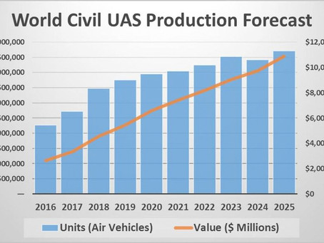 Non-Military UAS Production Projected to Reach $10.9 Billion by 2025