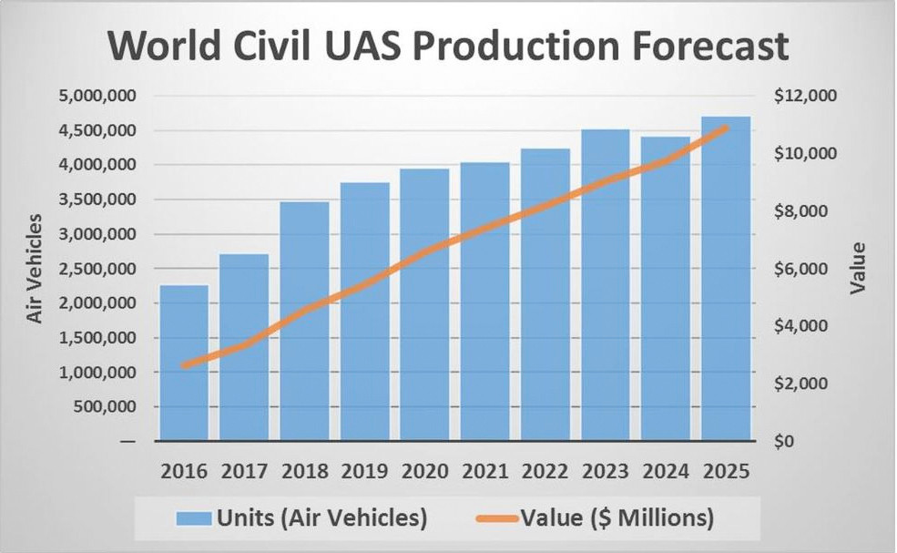 Civil UAS Production is projected to reach $10.9 B by 2025
