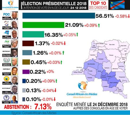 ÉLECTION PRÉSIDENTIELLE EN RDC, INTENTION DE VOTE DU JOUR 24/12/2018