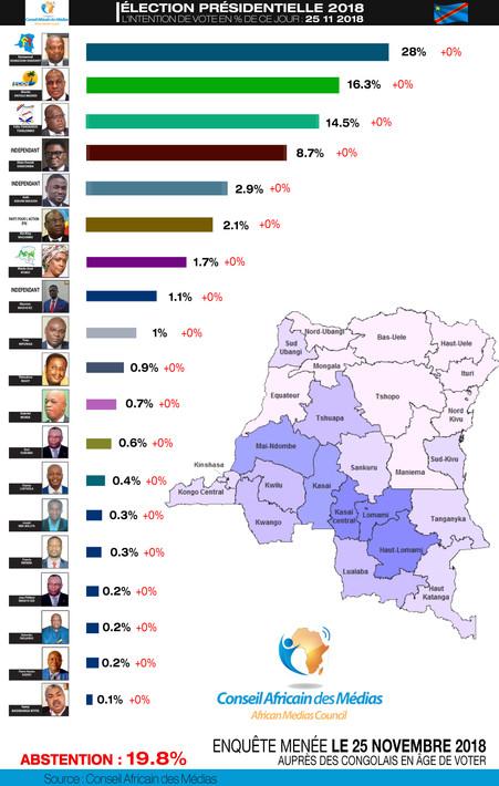 ÉLECTION PRÉSIDENTIELLE 2018 INTENTION DE VOTE DE CE 25.11.2018