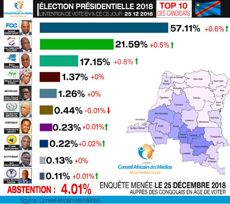 ÉLECTION PRÉSIDENTIELLE EN RDC, INTENTION DE VOTE DU 25.12.2018
