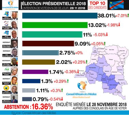 ÉLECTION PRÉSIDENTIELLE 2018 INTENTION DE VOTE DU JOUR 28.11.2018