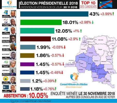 ÉLECTION PRÉSIDENTIELLE 2018 INTENTION DE VOTE DU JOUR 30.11.2018