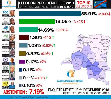 ÉLECTION PRÉSIDENTIELLE EN RDC 2018, INTENTION DE VOTE DU JOUR 21/12/2018