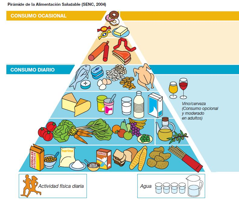Divorcio-Coaching-Mujeres/KolamCo/piramide-alimentacion-saludable