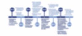 linha do tempo.jpg