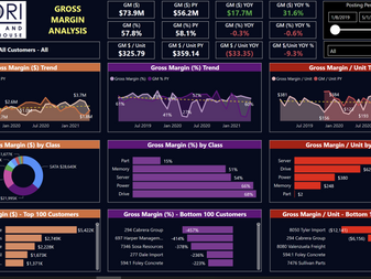 40+ Prebuilt Financial and Operational Reports!