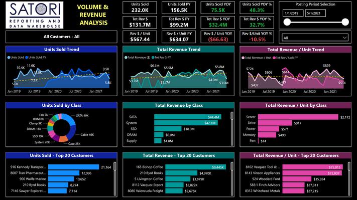 Volume & Revenue Analysis