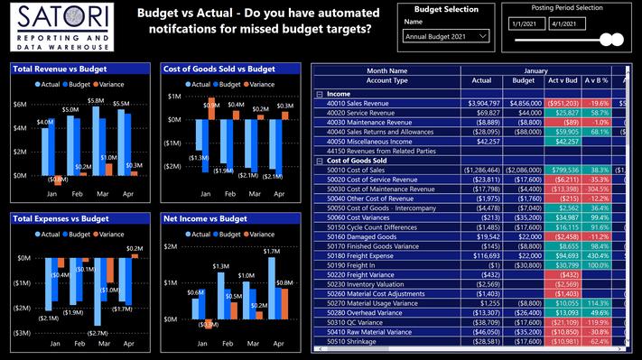 Budget/Forecast vs. Actual