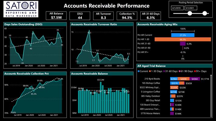 Accounts Receivable Performance