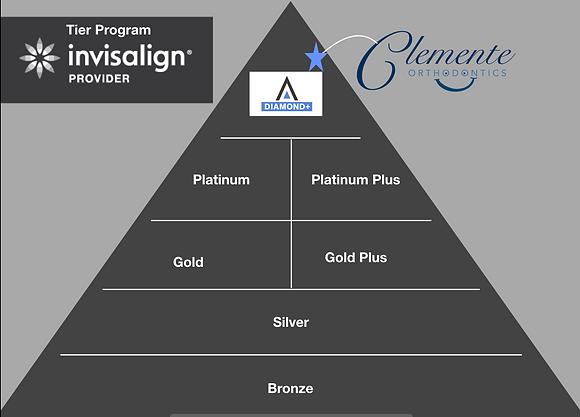 Invisalign provider tier program pyramid