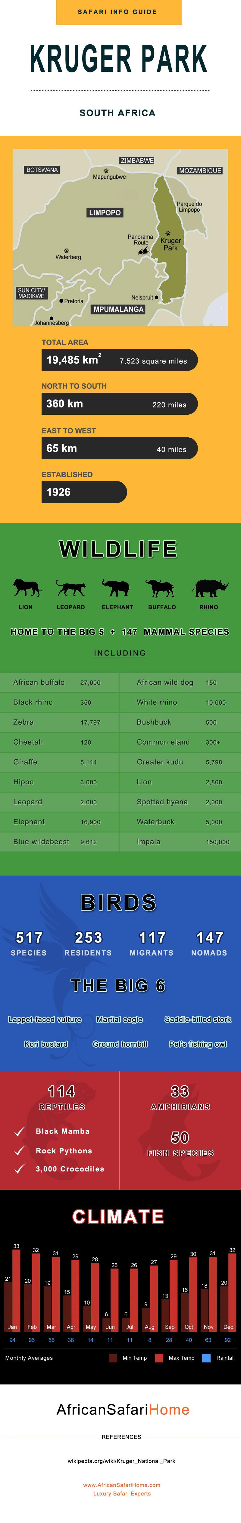 Kruger Park Information