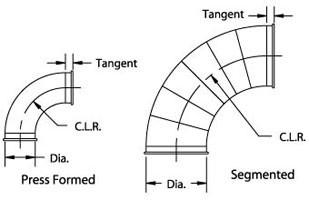 Наши исследования — сравнение эффективности гибов 2D, 1.5D, 1D