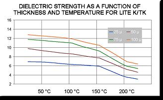 Zugfestigkeit-Temperatur