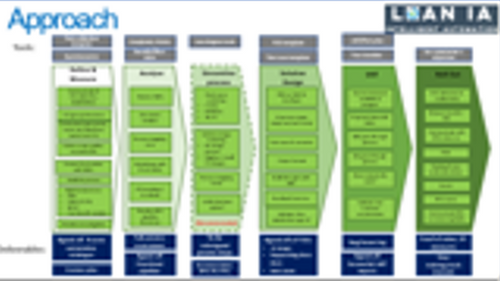 RPA Analyst toolkit (Lite) - includes RIA pack | Lean IA