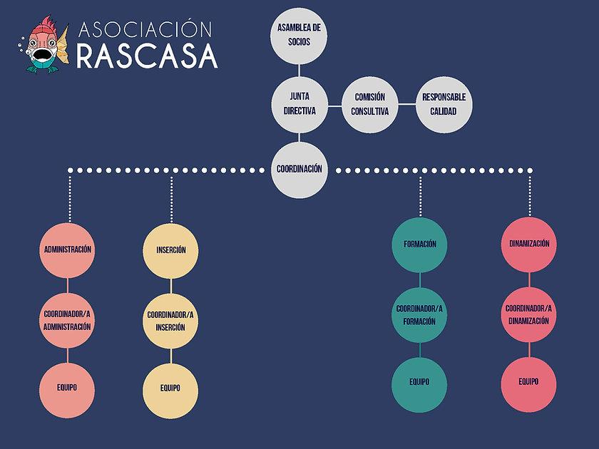ORGANIGRAMA RASCASA.jpg