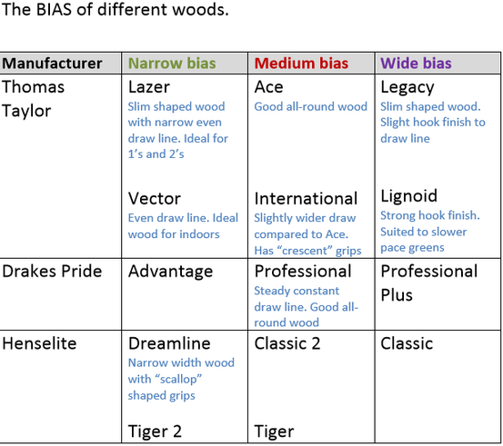 BIAS of different woods.png